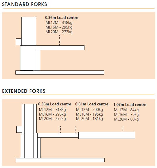 Snorkel ML12M/ML16M/ML20M Load Capacity